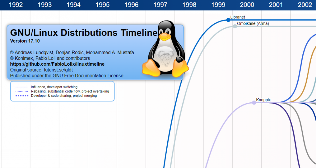 GNU/Linux Distributions Timeline