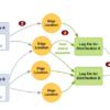 標準ログ (アクセスログ) の設定および使用 - Amazon CloudFront